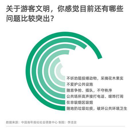 """""""希望全国推广"""" 97.9%受访者支持联合惩戒不文明游客"""