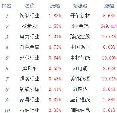 股指低开低走创指跌逾1% 保险、银行等板块居跌幅榜前列