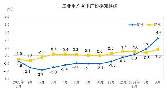 3月份全国PPI同比上涨4.4% 工业生产者购进价格环比上涨1.8%