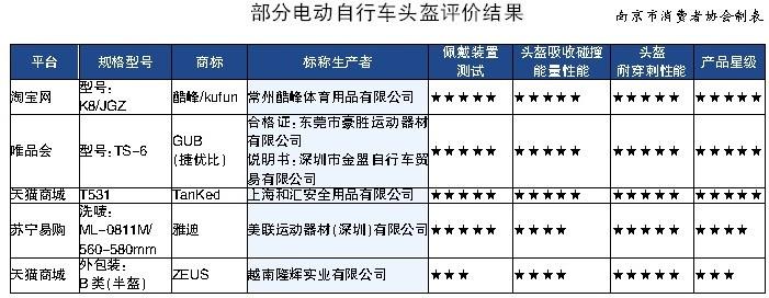 南京消协抽检电商部分电动自行车头盔结果公示