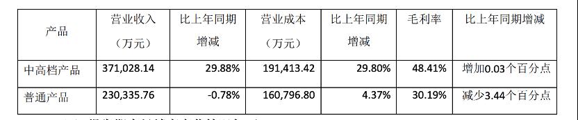 燕京啤酒发布2021年半年度报告 二季度扭亏为盈