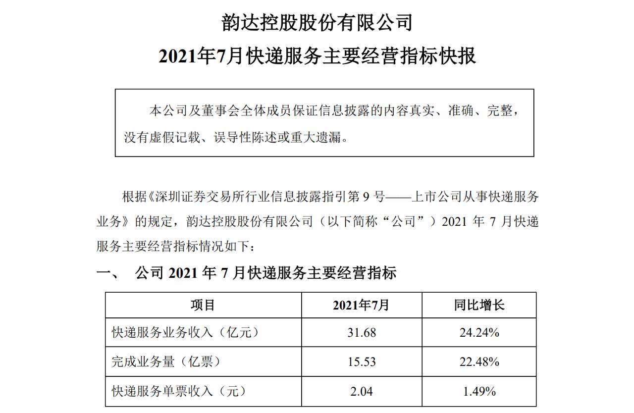 A股快递公司发布今年7月成绩单 韵达业务数量领先