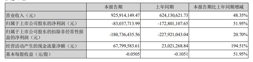 海马汽车发布半年报 净利润为亏损8304万元