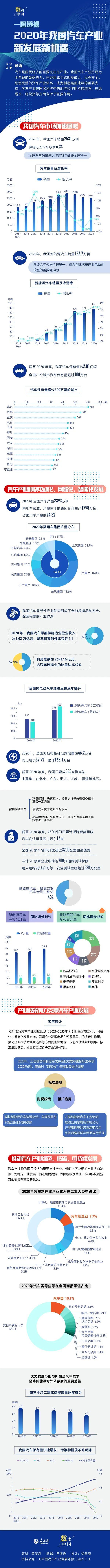 2021年中国汽车产业发展年报数据公布