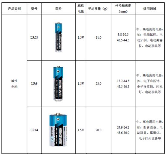 """汪氏家族控股""""恒威电池""""拟创业板IPO 九成收入来自出口"""